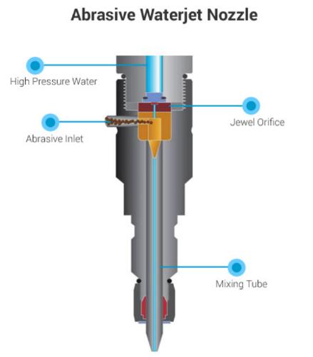 Water Jet Cutting - G & W Machinery Sales, Inc