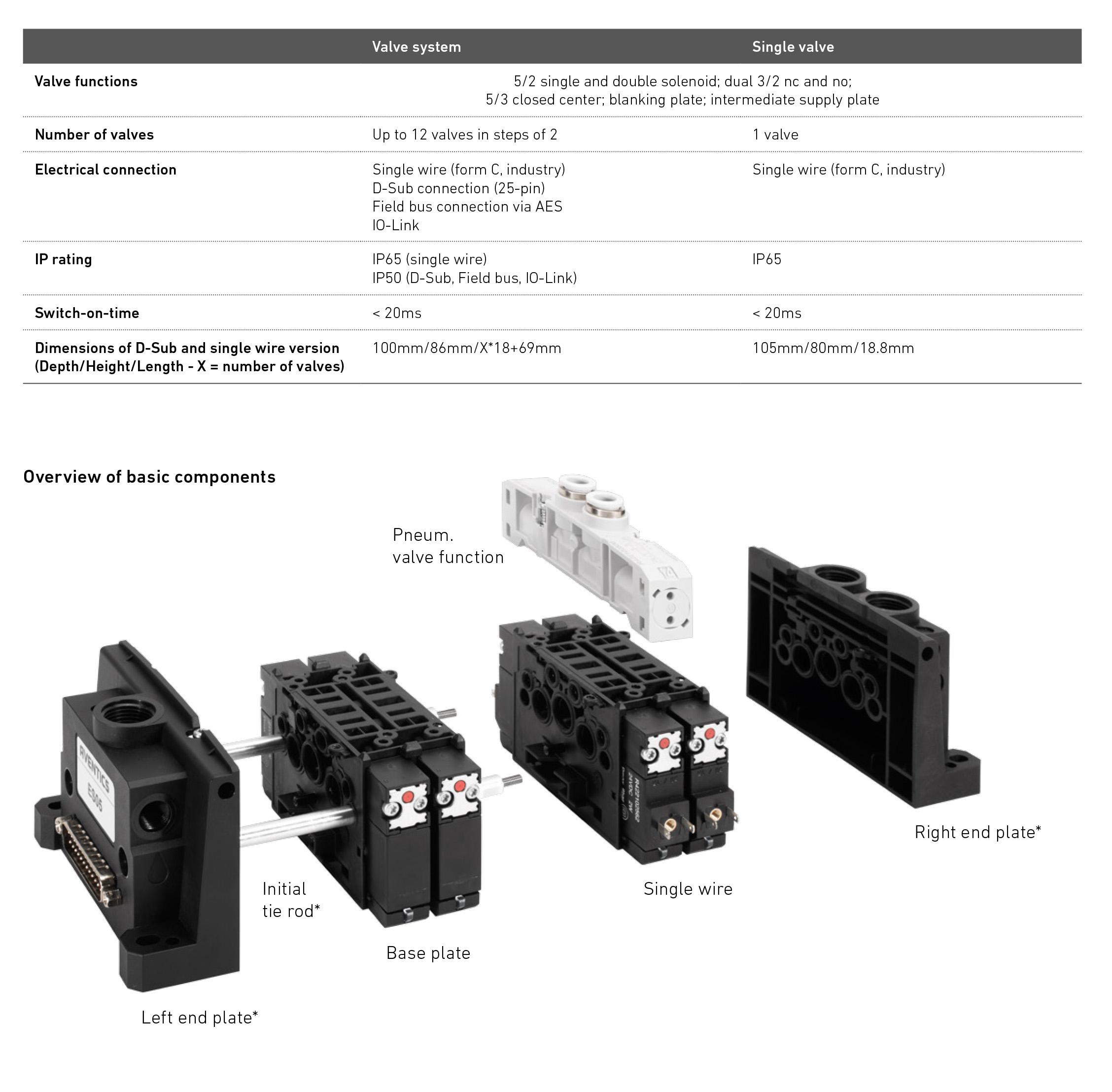 AVENTICS ES05 Specifications
