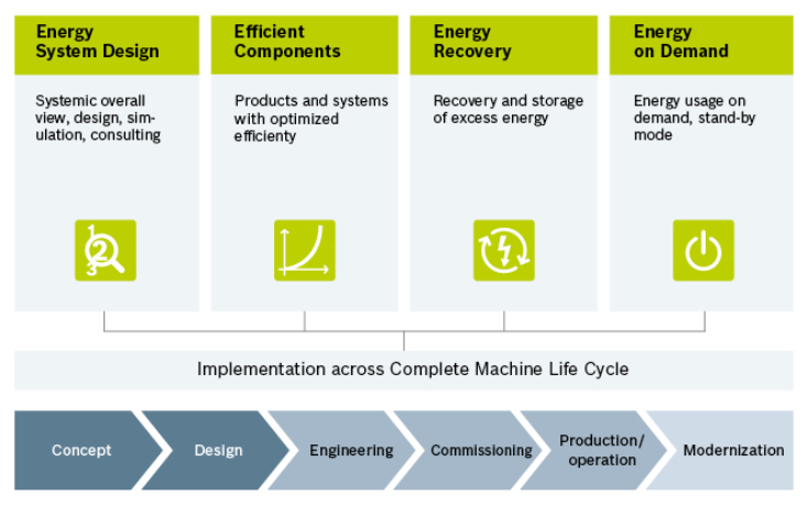 Bosch Rexroth is Dedicated to Energy Efficiency Through 4EE Program