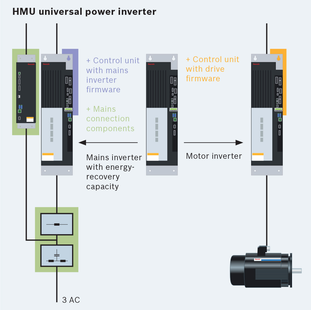 Bosch Rexroth IndraDrive ML HMU Universal Power inverter