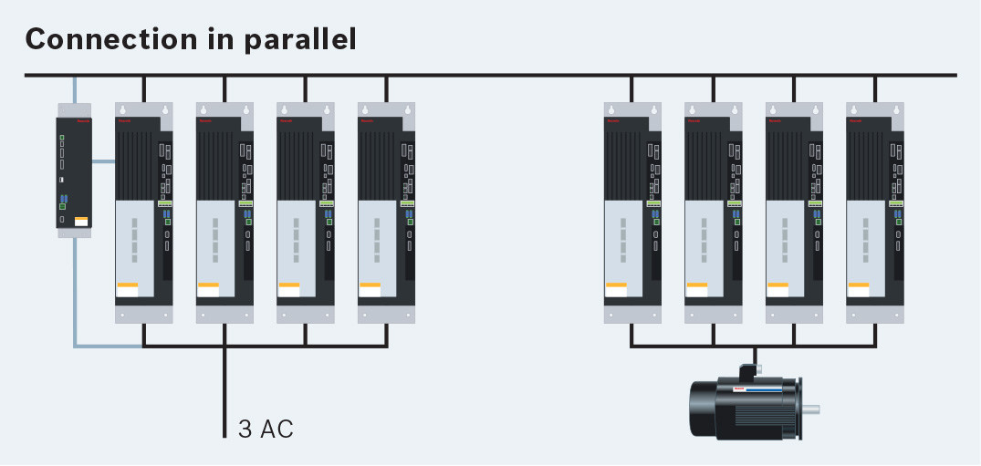 Bosch Rexroth IndraDrive ML parallel control