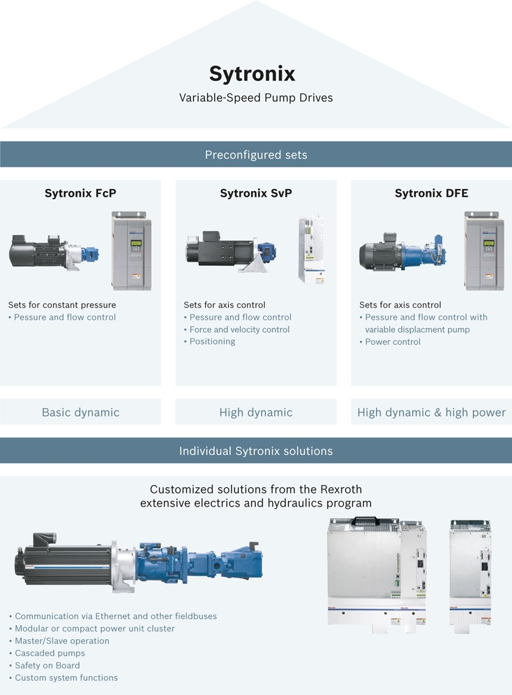 Bosch Rexroth Sytronix Product Types